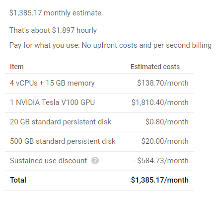 Pricing list for V100, showing cost at ~$1800/month minus a $600 sustained use discount, for an estimated $1.90/hour